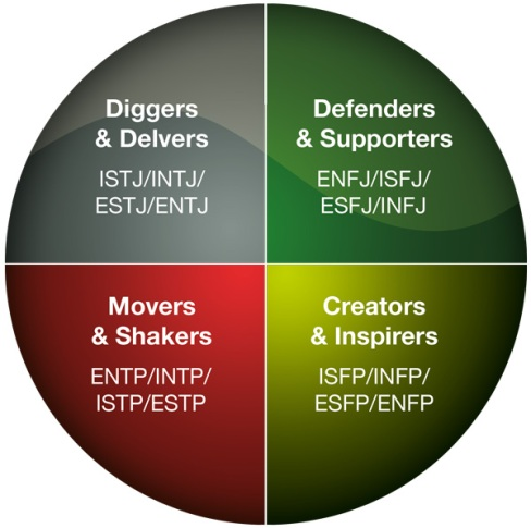 sphere-eve-personality-types